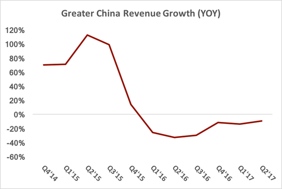 Chart showing year-over-year revenue growth in Greater China falling