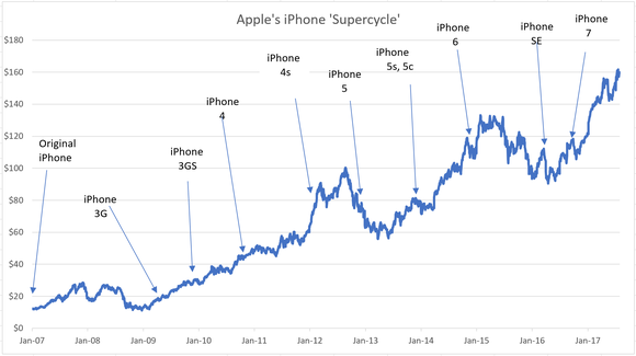 Apple stock chart.