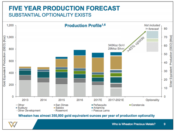 A bar graph showing that optionality could add 45% to Wheaton Precious Metals' production