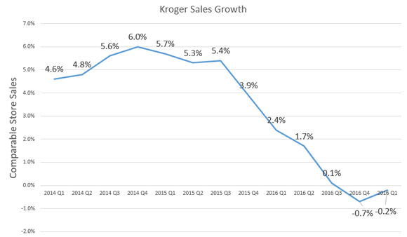 Chart showing declining sales growth over time.