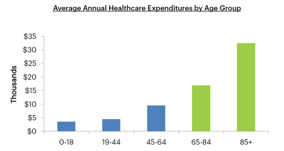 Chart of average annual healthcare expenditures by age group.
