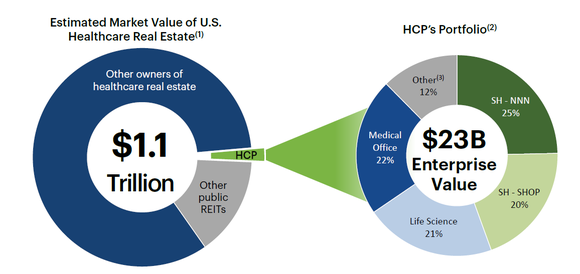 Charts of total U.S. healthcare real estate market, and HCP's portfolio composition.