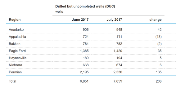 The total number of wells drilled but not completed as of July 2017 stands at 7,059.