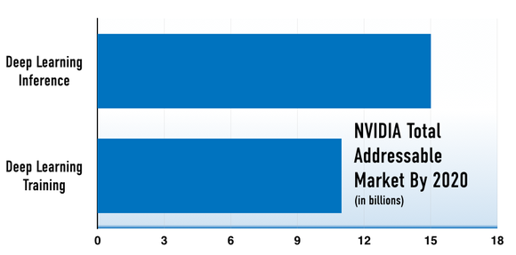 Chart showing NVIDIA's addressable market for deep learning is $26 billion.