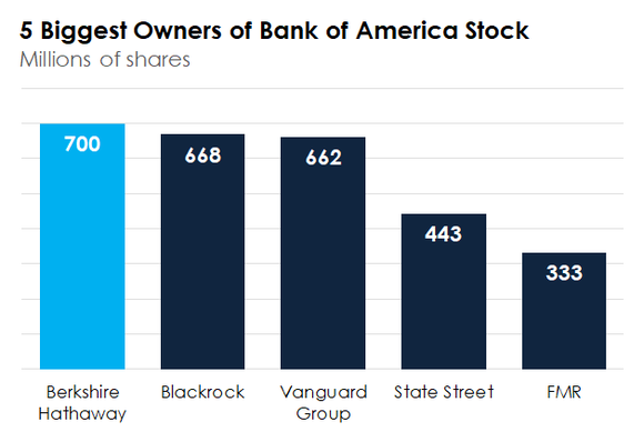 A bar chart showing the five biggest owners of Bank of America stock.