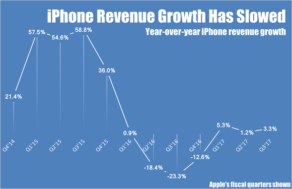 Line chart showing year-over-year quarterly iPhone revenue growth