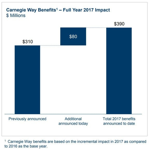 "Estimated full years savings for US Steel's ""Carnegie Way."""