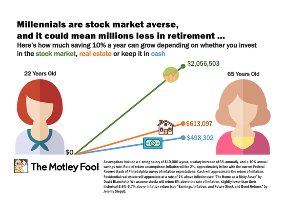 Image of someone's investing returns from age 22-65 with the assumptions baked in the paragraph above...for stocks, $2,056,503; for real estate, $613,097; for cash, $498,302. Also text essentially repeating what's in the paragraph above. And a Motley Fool logo.