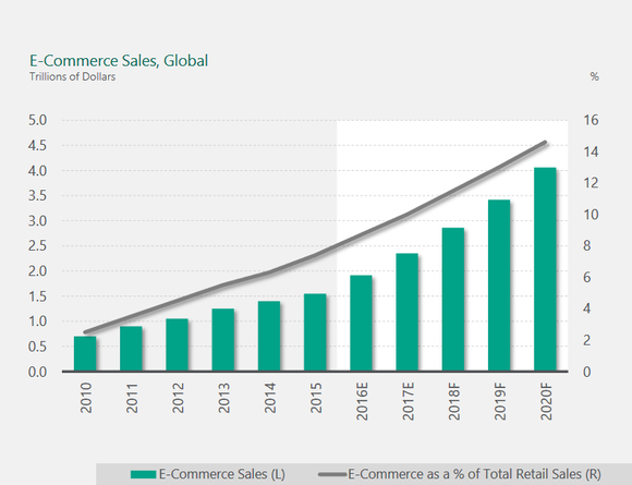 Chart of e-commerce growth since 2010 and projected growth through 2020.