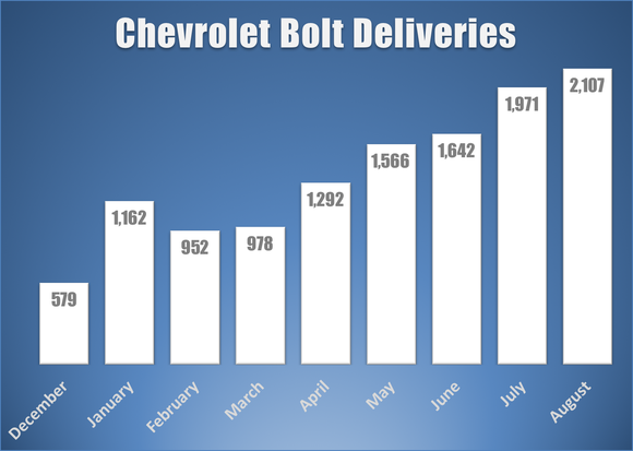 Bar chart showing monthly Bolt EV deliveries