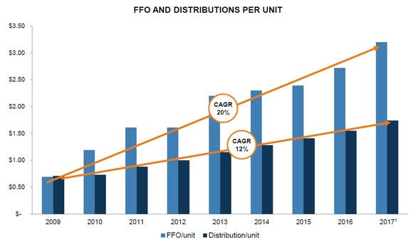 Chart showing the growth in Brookfield Infrastructure's  FFO and dividends per share since 2008