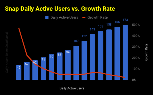 Chart comparing Snap's daily active users to their rate of growth
