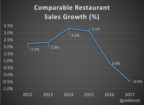 Chuy's comparable restaurant sales growth from 2012 through 2017 (based on management guidance)