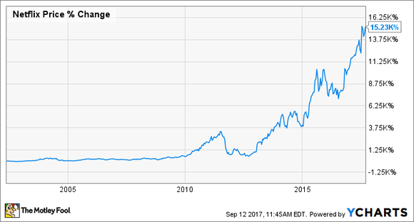Chart showing Netflix's stock increasing roughly 15,230% since 2001.