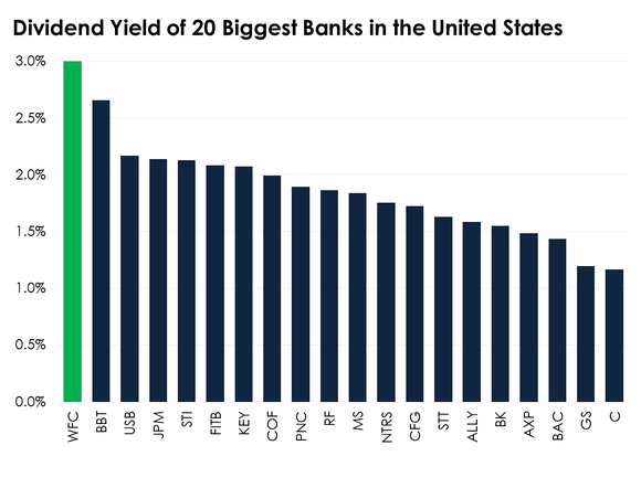 A bar chart comparing the dividend yields of the 20 biggest banks.