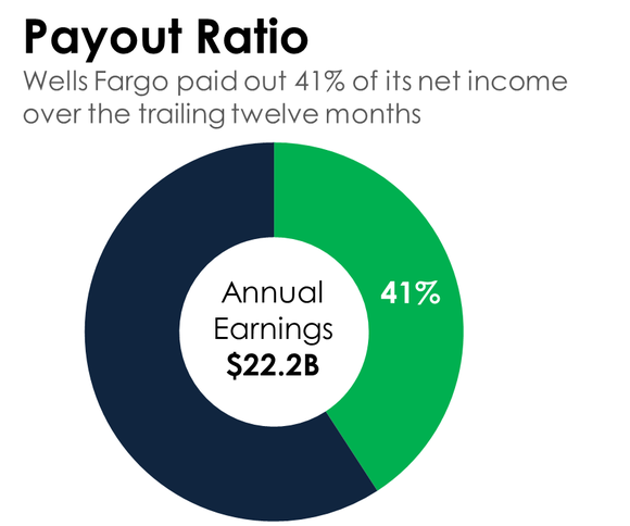 A donut chart showing that Wells Fargo pays out 41% of its net income via dividends.