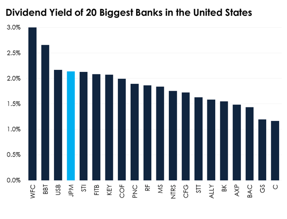 A bar chart comparing the yields on the 20 biggest banks.