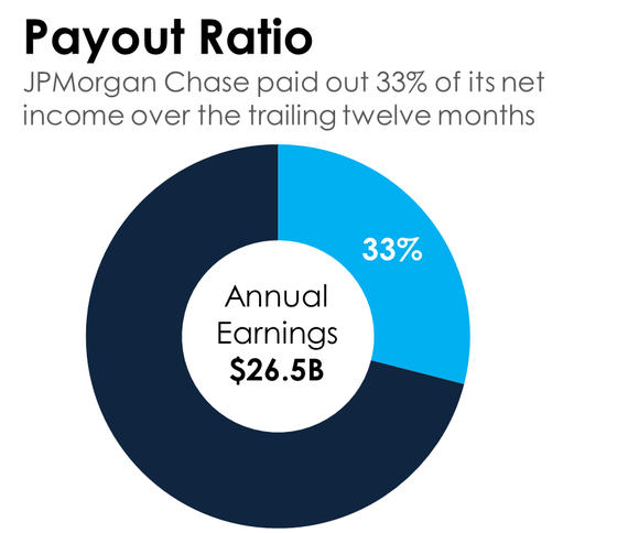 A donut chart showing that JPMorgan Chase distributes 33% of its annual earnings via dividends.