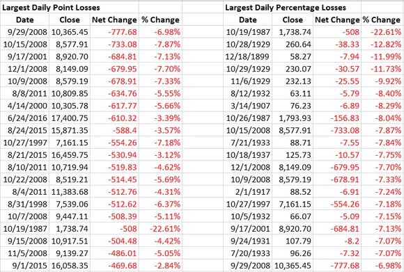 A history of the largest point and percentage decline in the Dow of all time.