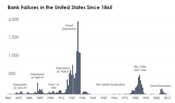 A bar chart showing annual bank failures since 1865.