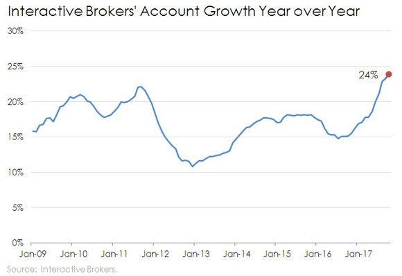 Line chart of Interactive Brokers' account growth year over year