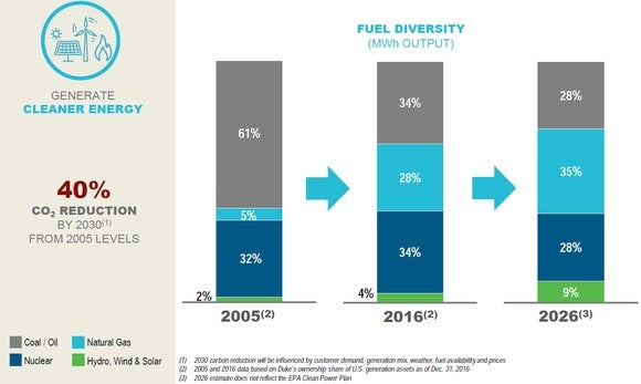 Table showing Duke Energy's shifting mix of fuels.