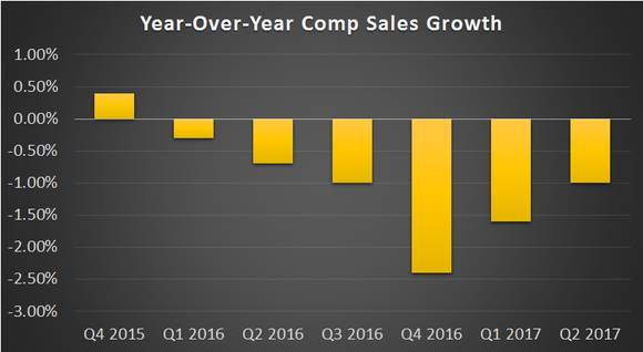 A bar chart showing that comparable sales for the restaurant industry have been negative since the beginning of 2016. The worst quarter was Q4 2016 with a 2.4% drop.