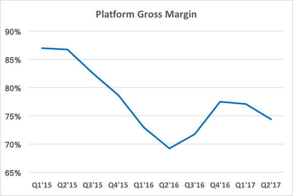 Chart showing platform gross margin being higher than player gross margin
