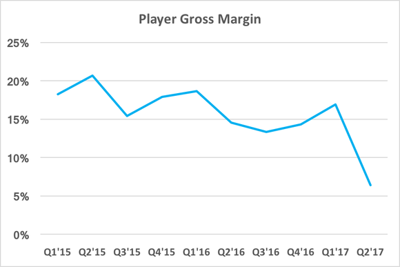 Chart showing player gross margin falling