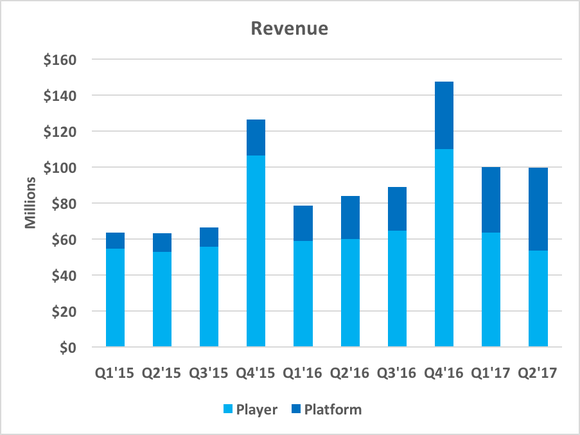 Chart showing a quarterly revenue breakdown