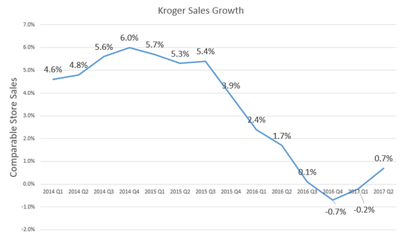 Chart showing comparable-store sales growth declining, then rebounding slightly.