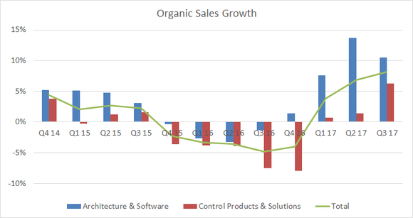 organic sales growth turned positive in the first quarter of 2017
