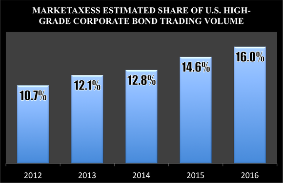 Bar chart showing MarketAxess' share of the U.S. high-grade corporate bond market rose to 16% in 2016 from 10.7% in 2012.