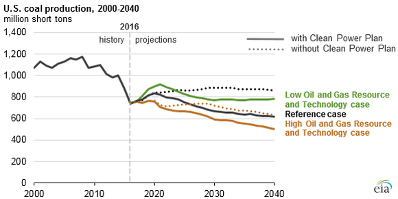 A graph showing continued coal production in the United States through 2040.