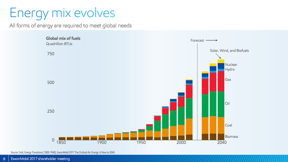 A bar chart showing increasing demand for oil and natural gas through 2040