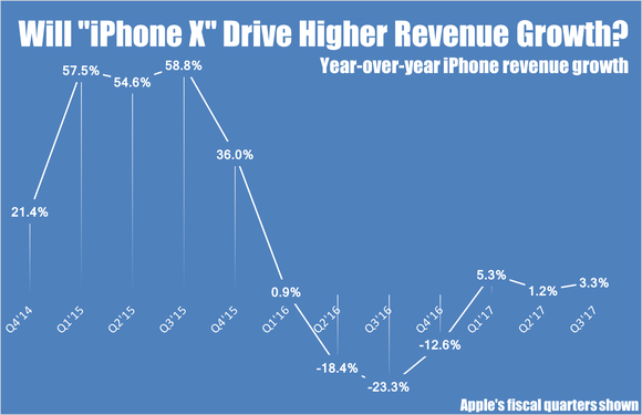 Line chart showing Apple's quarterly year-over-year iPhone revenue growth