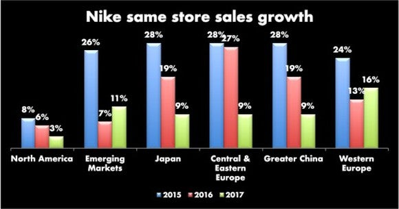 Bar chart showing three years of same store growth by region. International regions all far outpace the US growth for every year.