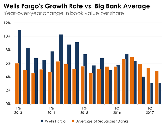 A bar chart showing the growth in Wells Fargo's book value per share compared to the average of the six biggest banks in the United States.