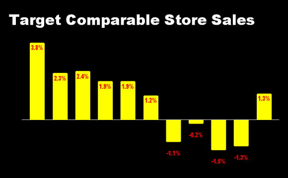 Chart of Target's quarterly same store sales