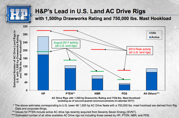 Bar graph showing Helmerich and Payne's scale relative to peers in the U.S. onshore AC drive rig space