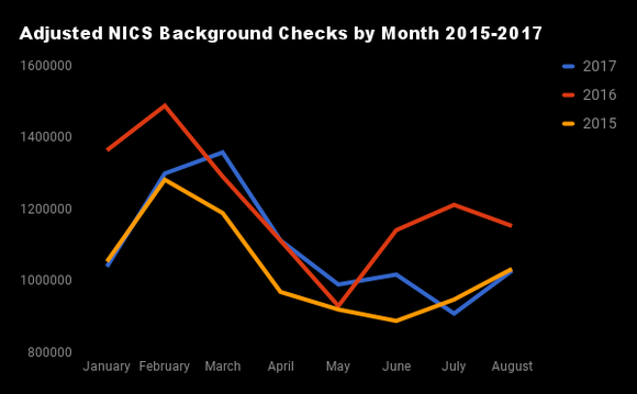 Monthly adjusted background checks 2015-2017