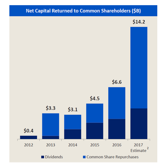 Chart of Bank of America's capital returned to shareholders from 2012-present.