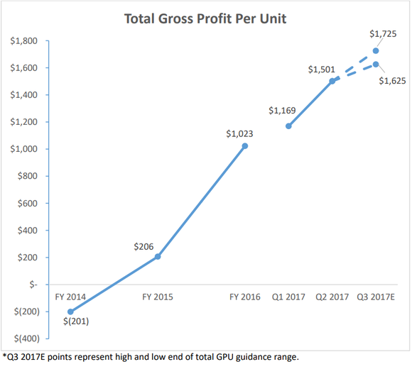 Graphic showing GPU increasing from a loss $1,501