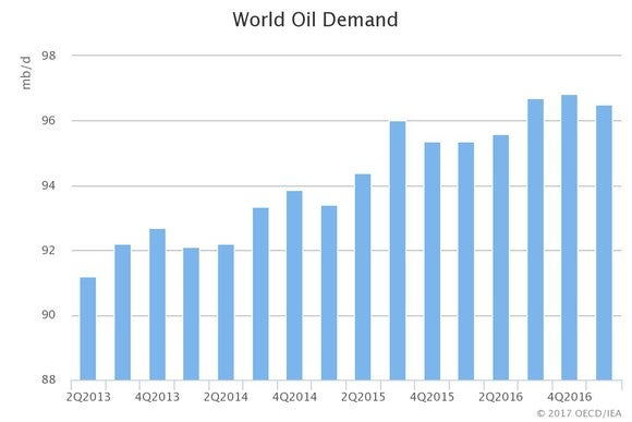 A chart showing world oil demand growth since 2013.