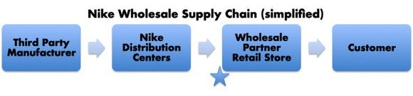 A graphic of four boxes with arrows in between. Names in the boxes moving left to right representing Nike's supply chain: Third party manufacturing, Nike's Distribution centers, Wholesale Partner retail stores, and customers. There's a star before the wholesale partner box representing revenue recognition and end of Nike inventory visibility.