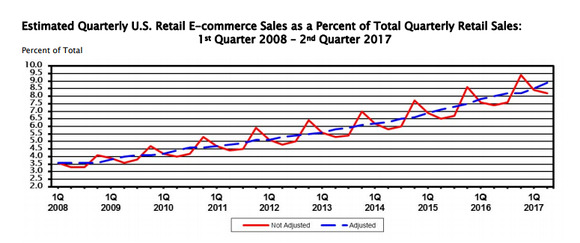 Chart showing e-commerce growth from 3.5% in Q1 2008 to 8.2% in Q2 2017