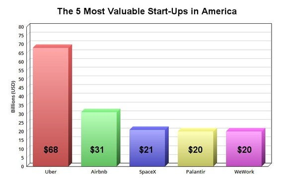 Graph showing market caps of the five most valuable startups in the U.S.