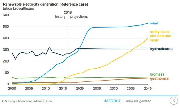A chart showing projected renewable power growth over the next 25 years.
