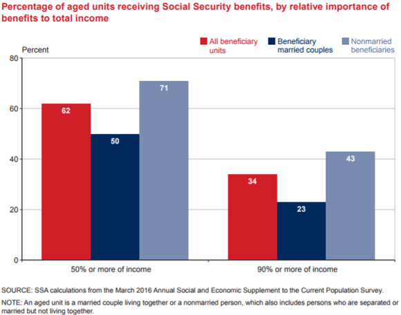 62% of all seniors relies on Social Security for at least half of their income during retirement.