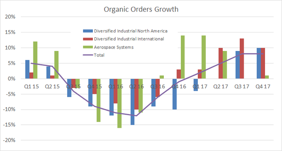 parker hannifin organic sales growth